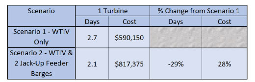 JONES ACT EXTERNALITIES TO U.S. OFFSHORE WIND DEVELOPMENT Figure 5