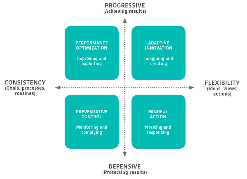 Organizational Resilience: A summary of academic evidence, business insights, and new thinking