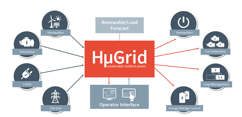 A key tool to enable this integration is a fast-response microgrid controller, such as Hatch's HμGrid