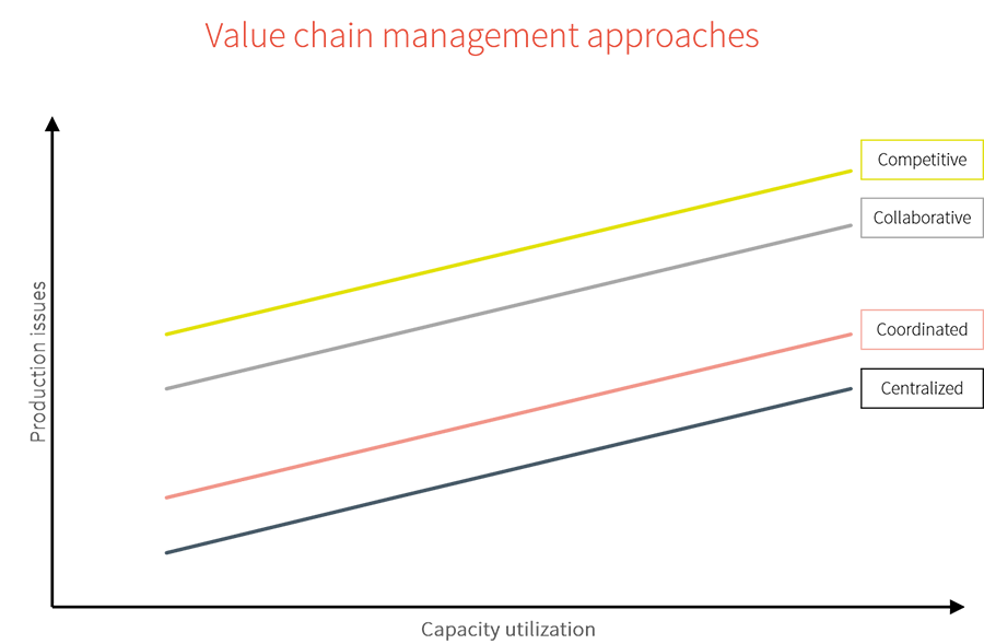 Four value chain management strategies