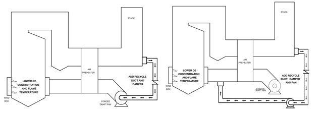 FGR configurations for boiler systems (induced on  the left and forced on the right)