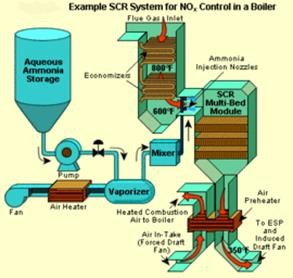 Diagram of an SCR system used for a boiler